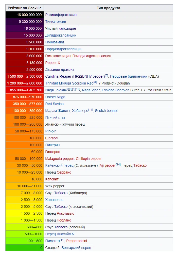 В чем измеряется острота перцев и самый острый перец в мире по шкале Сковилла